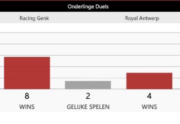 Wedden op Racing Genk - Antwerp met quoteringen
