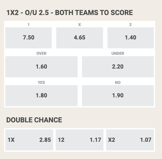 Aston Villa - Manchester city odds