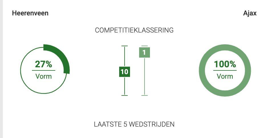 Heerenveen Ajax eredivisie vorm