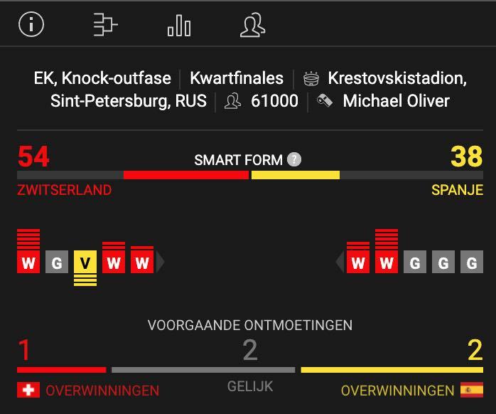 Zwitserland Spanje statistieken EK kwartfinale